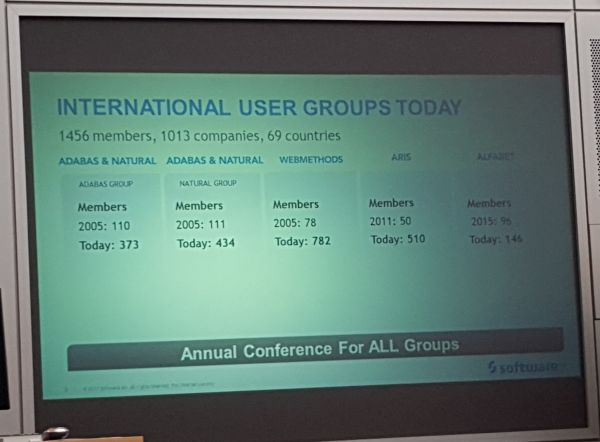 Members of Software AG's International User Groups
