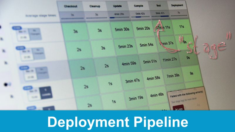 Deployment Pipeline for Natural